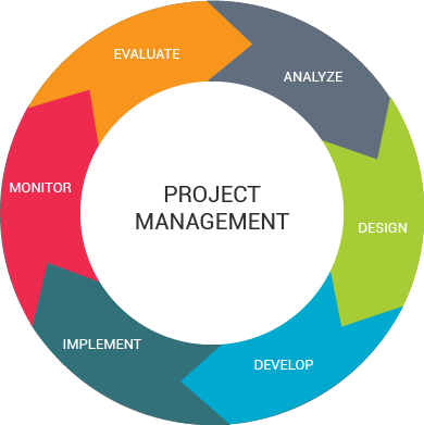 7-13 IT Solutions - IT Project Management